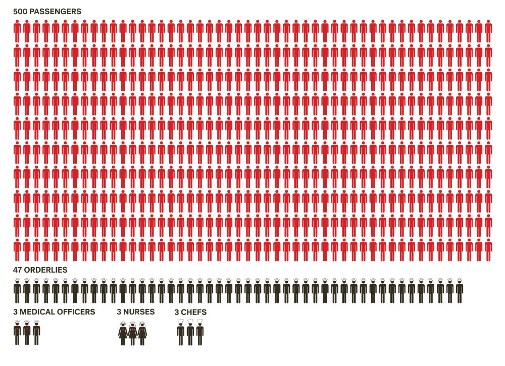 Infographic showing the proportion of staff to casualties on a First World War ambulance train